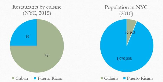 Restaurant and population comparison